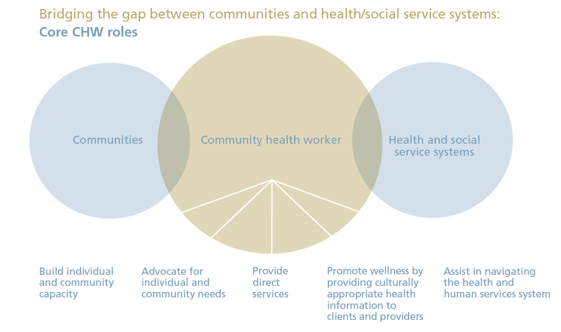 Three circles in a line, with the left and center circle slightly overlapping and the center and right circle slightly overlapping. Image is titled bridging the gap between communities and health and social service systems, core CHW roles